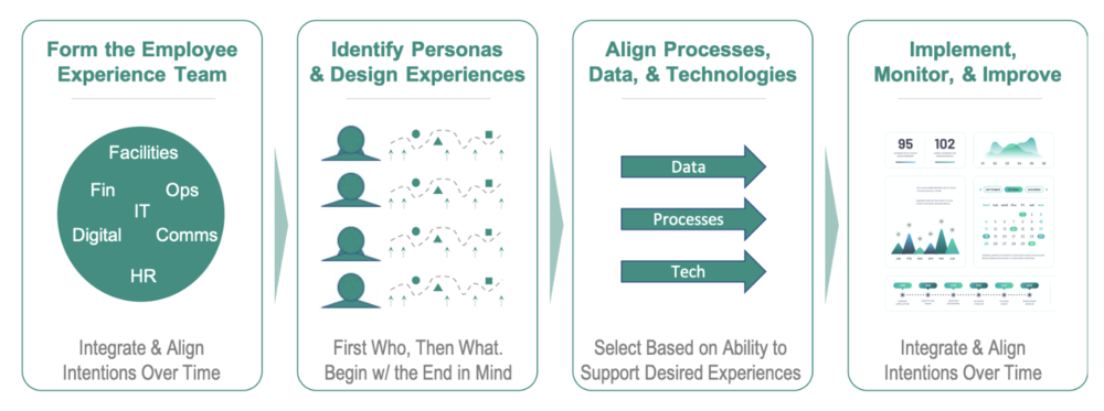FIG 2: Employee Experience Design (Source: Al Adamsen)