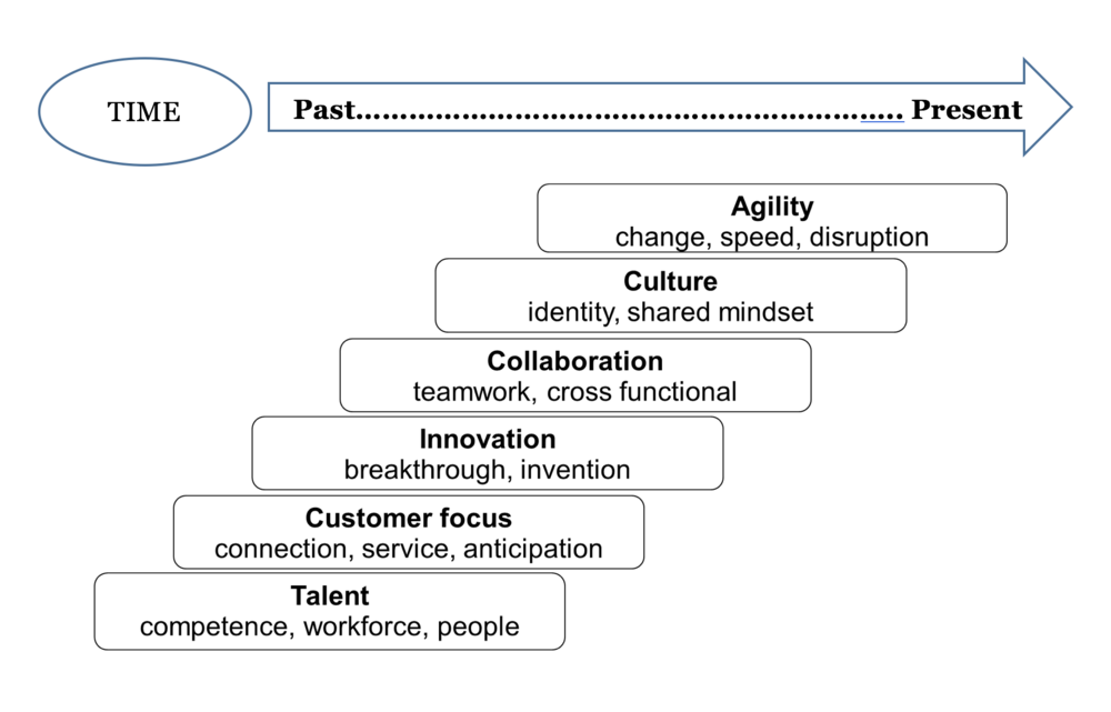 FIG 3: The critical organisational capabilities to win have pivoted over time (Source: Dave Ulrich)