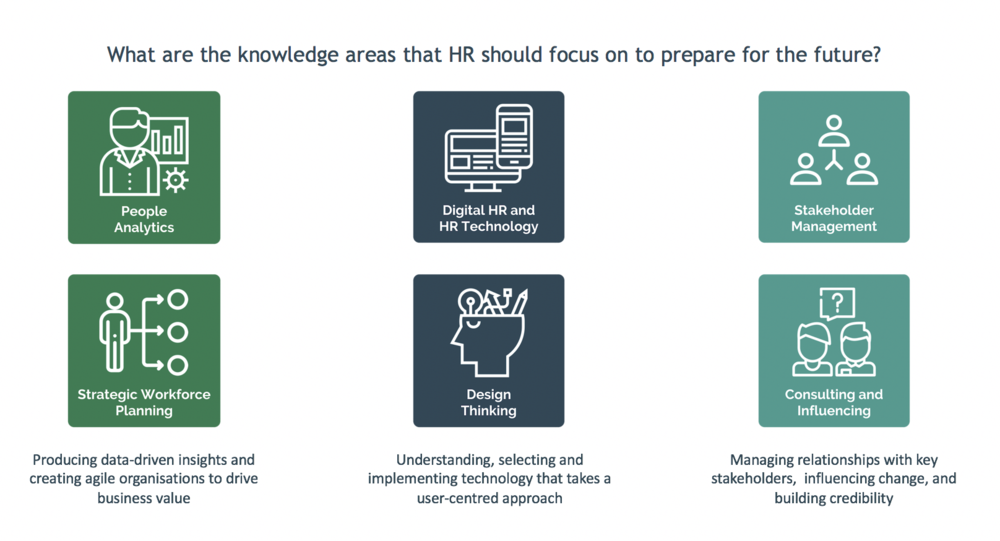 FIG 1:    Six knowledge areas for HR to focus on to prepare for the future of work (Source: myHRfuture)