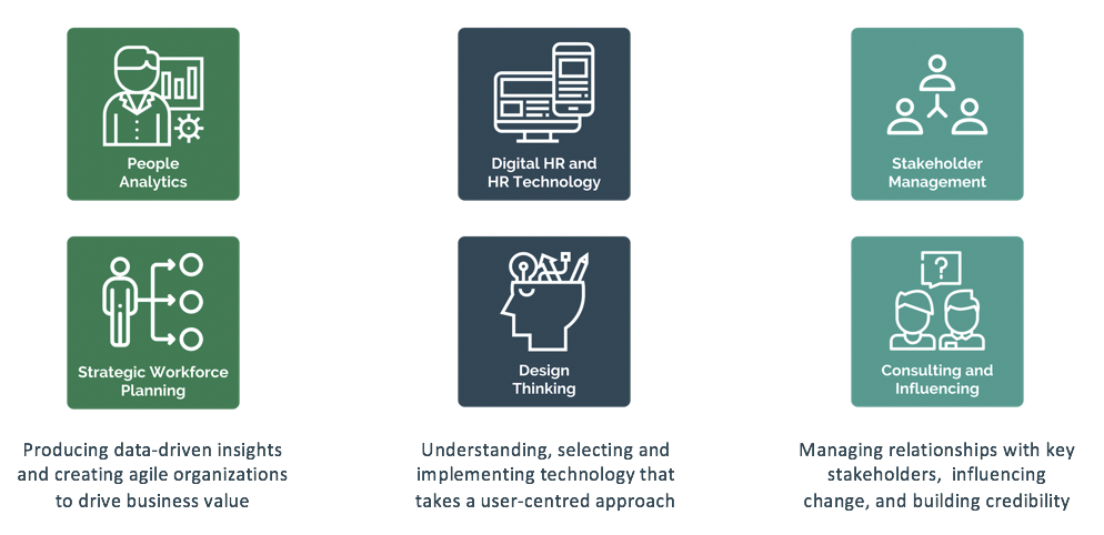 FIG 4:    Six knowledge areas for HR to focus on to prepare for the future of work (Source: myHRfuture)
