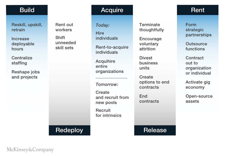 FIG 6:    Five methods offering a variety of ways to adjust the shortage or surplus of skills in a workforce (Source: McKinsey)