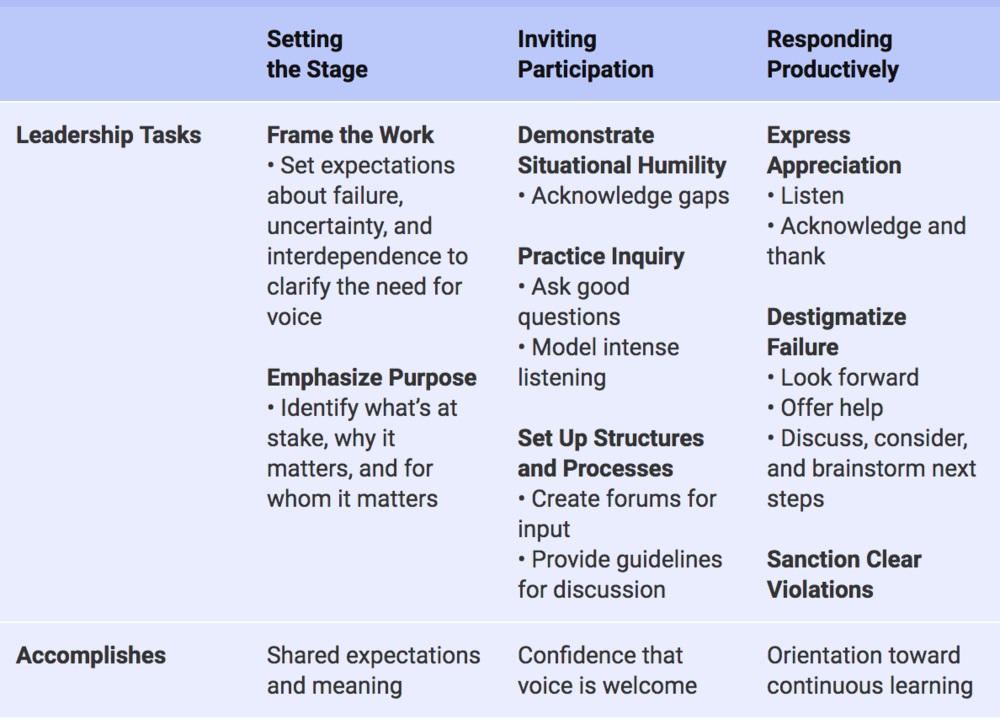 FIG 8   : The Leader's Tool Kit for Building Psychological Safety (Source: Amy Edmondson, The Fearless Organization)
