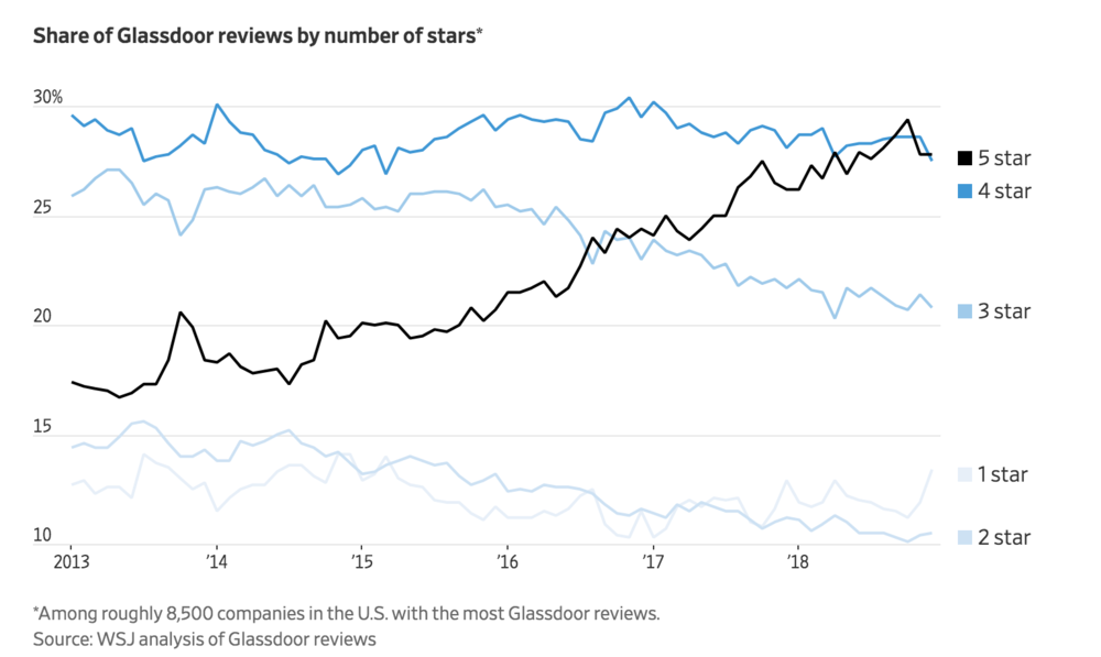 FIG 9:    Share of Glassdoor ratings by stars 2013-18 (Source: Wall Street Journal)