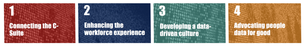 FIG 6   : Four Strategic Imperatives for People Analytics (Source: David Green)