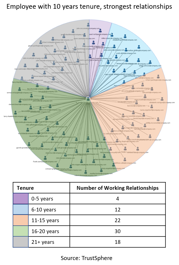 FIG 7:    Example of ONA analysis showing the strongest relationships of employees with 10+ years tenure at one company (Source: TrustSphere)