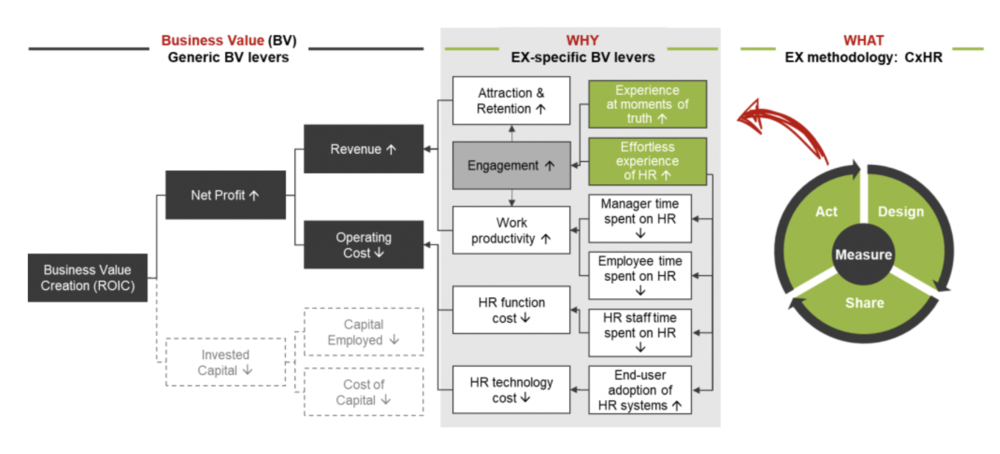 FIG 2:    The business value of Employee Experience (Source: Volker Jacobs, TI-people)