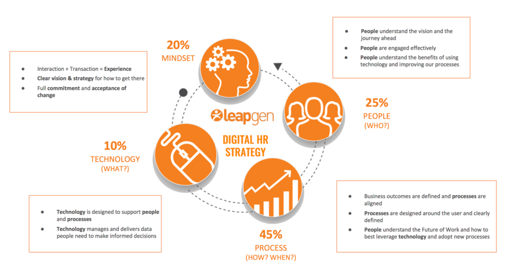 FIG 1: Four elements of a Digital HR Strategy (Source: Jason Averbook, Leapgen)