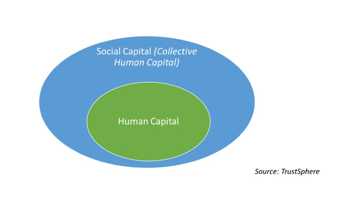 FIG 4:    People management in Asia requires human capital to be a subset of social capital (Source: TrustSphere)