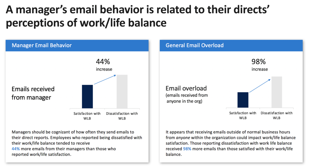 FIG 3: A manager's email behaviour is related to their directs' perceptions of work/life balance (Source: Dawn Klinghoffer, Microsoft)