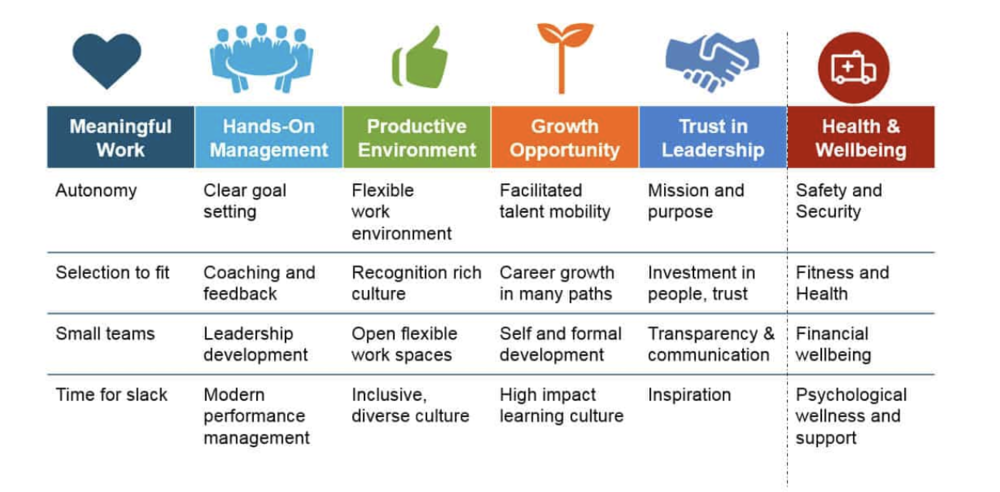 FIG 3   : The Irresistible Organisation – A complete Employee Experience (Source: Josh Bersin)