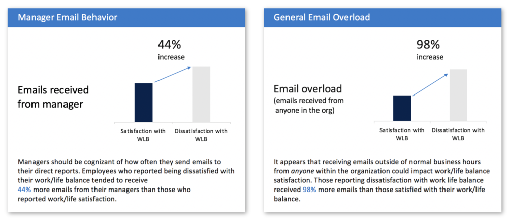 FIG 5:    A manager's email behaviour is related to their directs' perceptions of work/life balance (Source: Dawn Klinghoffer)
