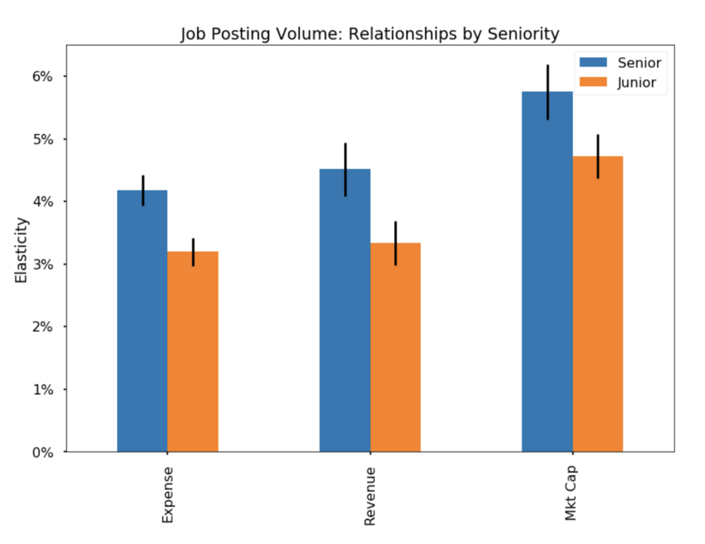 Chart 3: The elasticity of job posting volume to three fundamental variables, by seniority