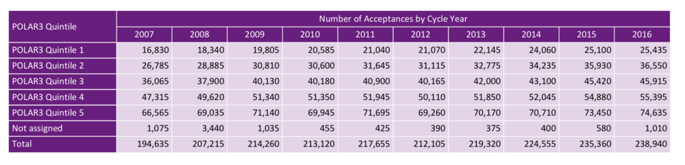 Source: UCAS: DR2_037_01 Acceptances by POLAR3 (UK domiciled 18 year olds)
