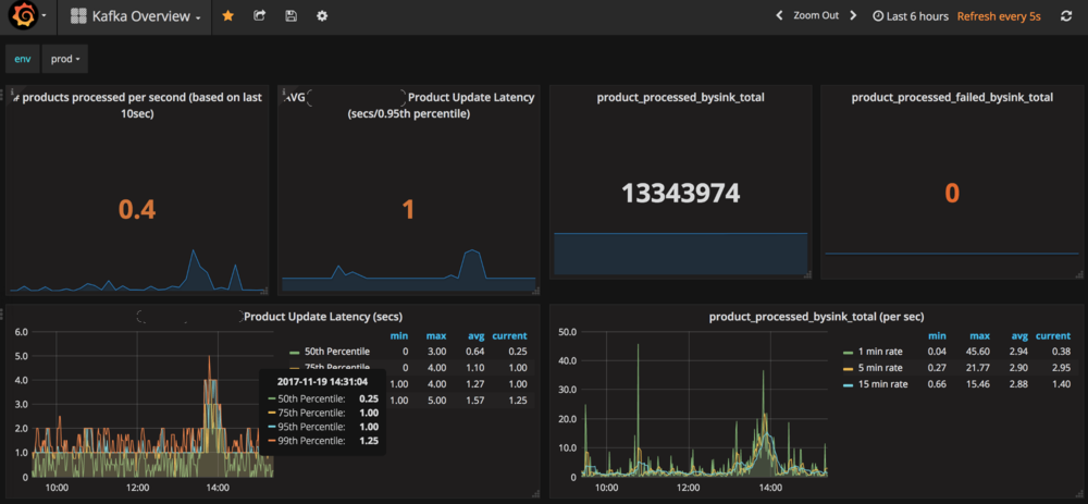 Monitoring product update latency on our Kafka data streaming pipeline.