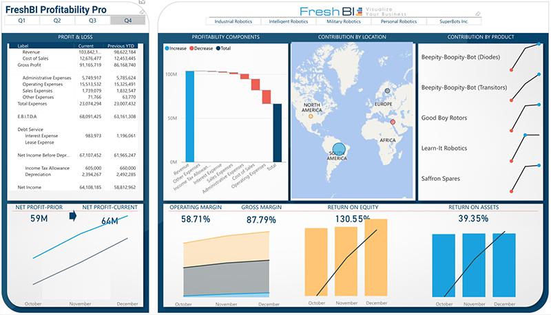 FreshBI-Profitability-Pro-Qtrs-2.jpg