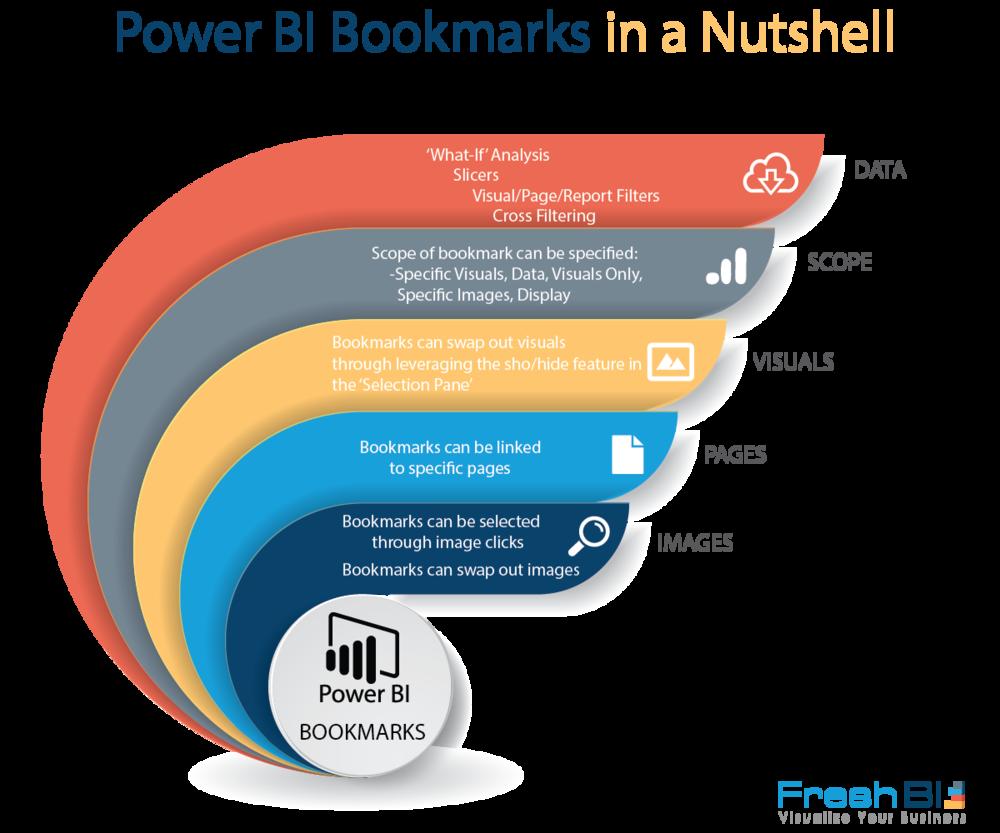 Power BI Bookmarks Summarized.png