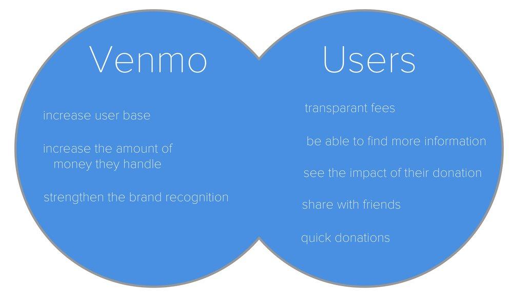 venmo and users.jpg