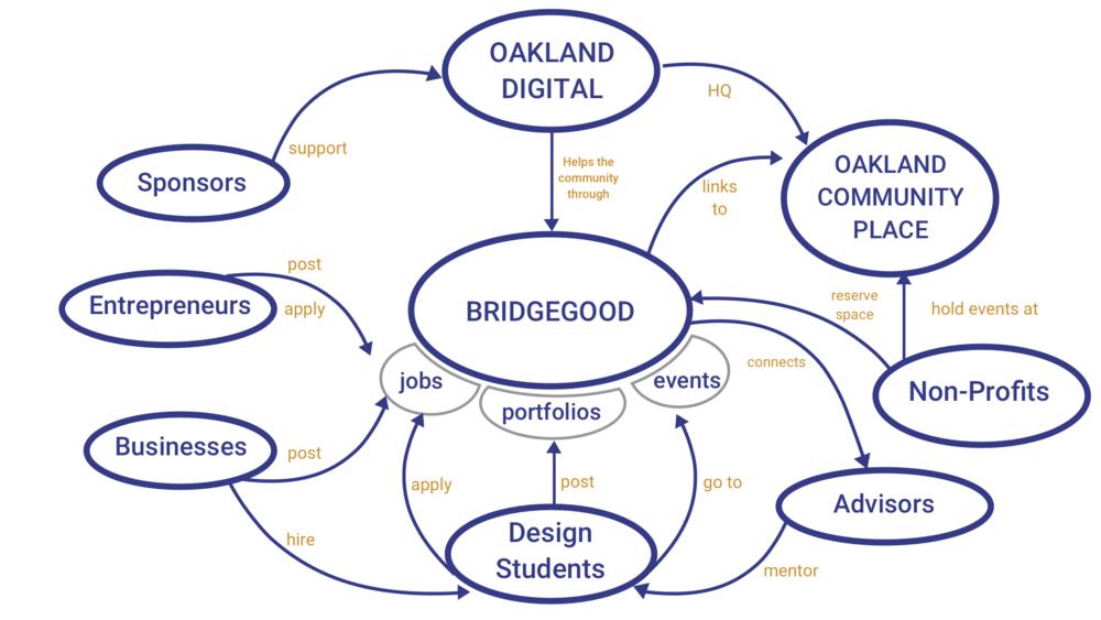 Bridgegood Concept Mp.png