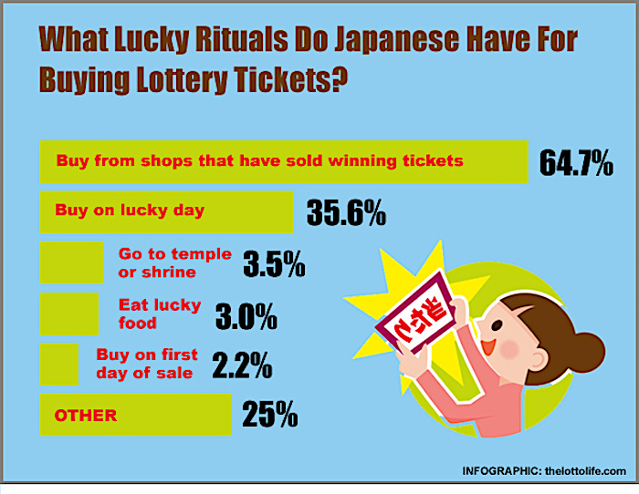 The 5 Lucky Rituals That Japanese Lottery Buyers Use To Buy Tickets