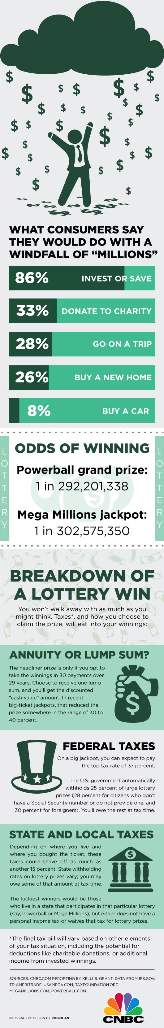 lottery-survey-cnbc (1).jpg