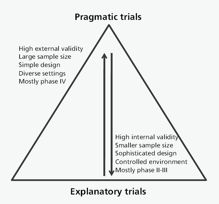 Pragmatic vs Explanatory Trials