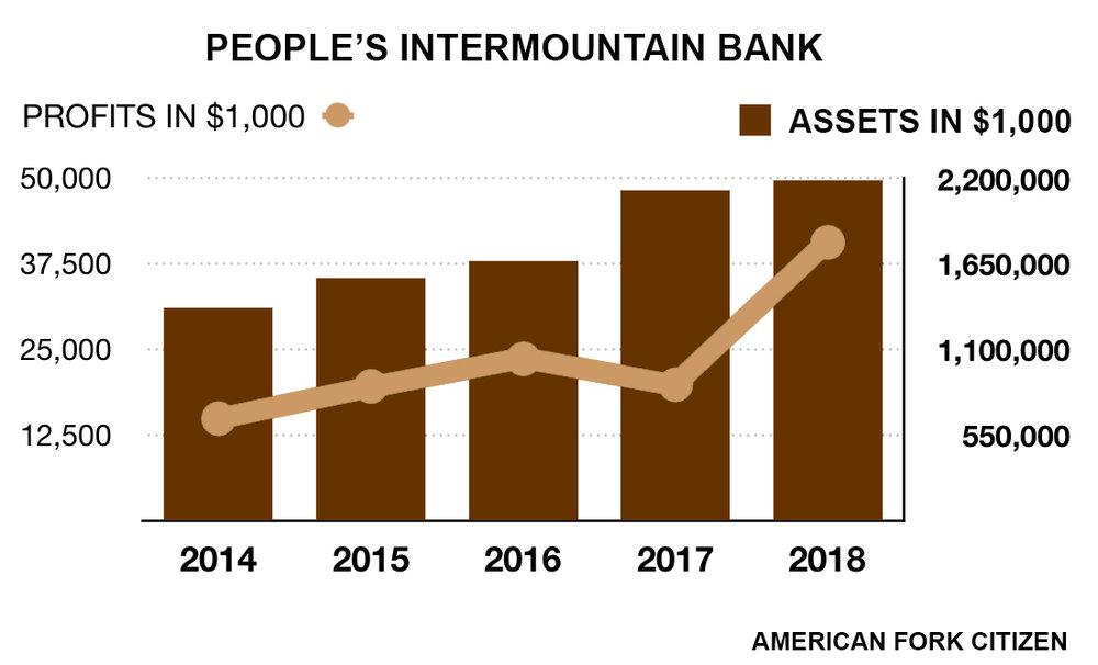 financials-peoples-intermountain-bank.jpg