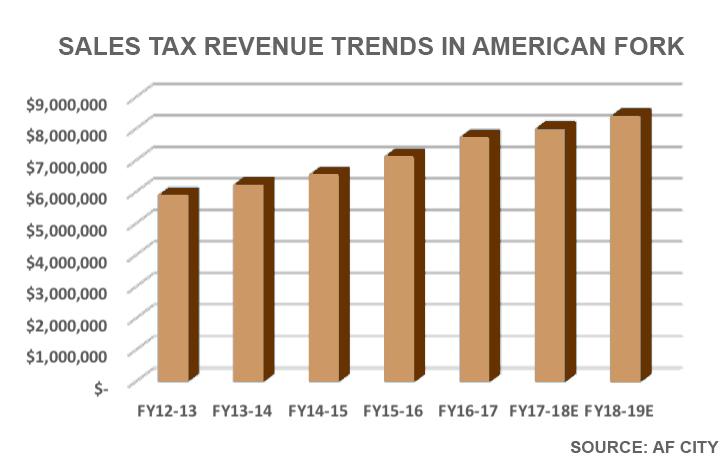 sales-tax-american-fork-city.jpg