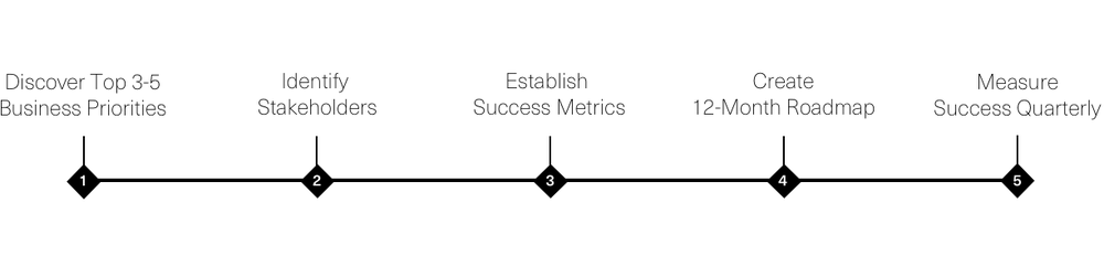 Client Success Framework v2.png
