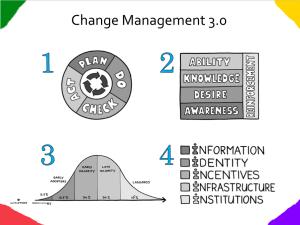 Los cuatro aspectos de Management 3.0