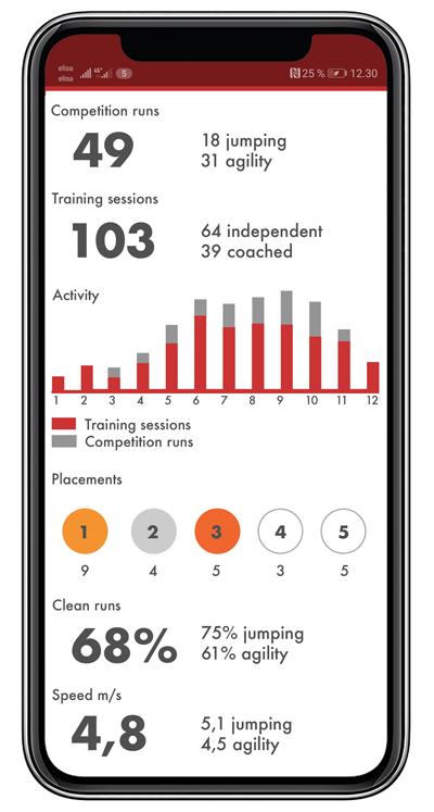 summary view AgiNotes app dog agility