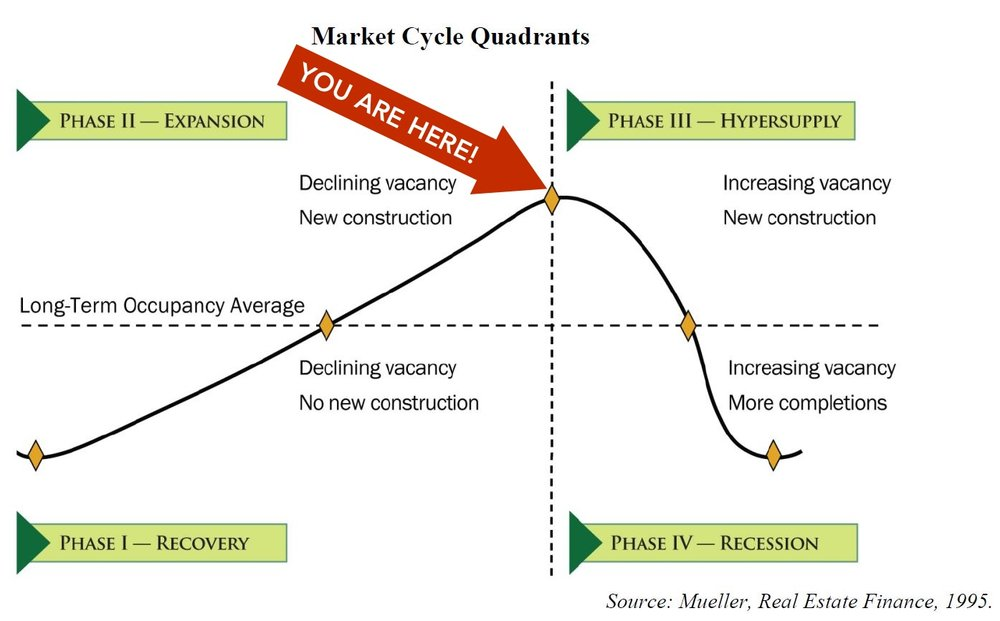 Real Estate Cycle Quadrants.jpg
