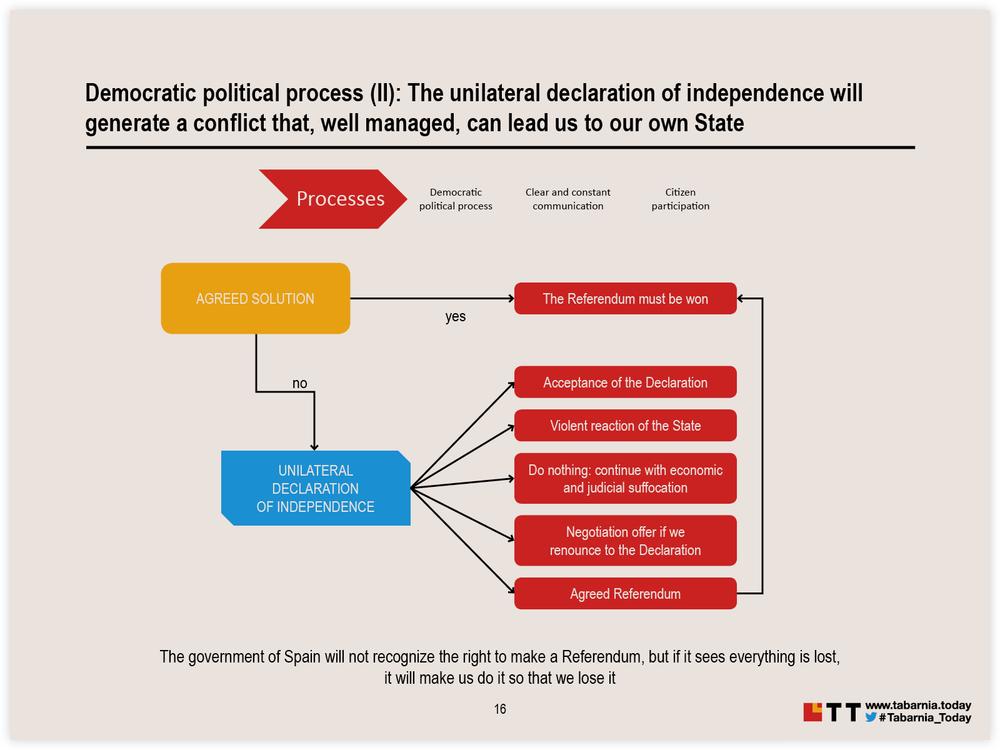 """El plan contemplaba una """"reacción violenta del Estado español"""" y una """"sofocación económica y judicial en Cataluña""""."""