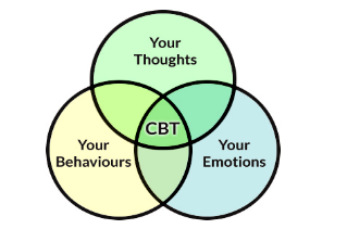 Mindfulness-Based Treatment - CBT Denver