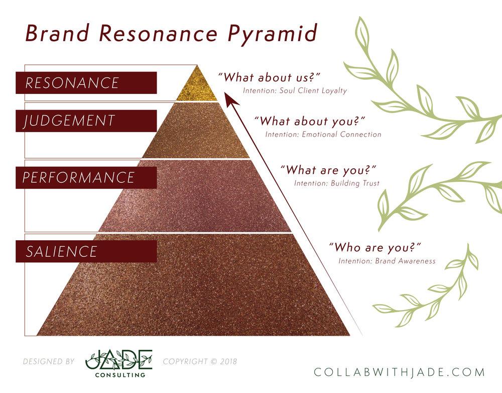 Jade-BrandResonance.jpg