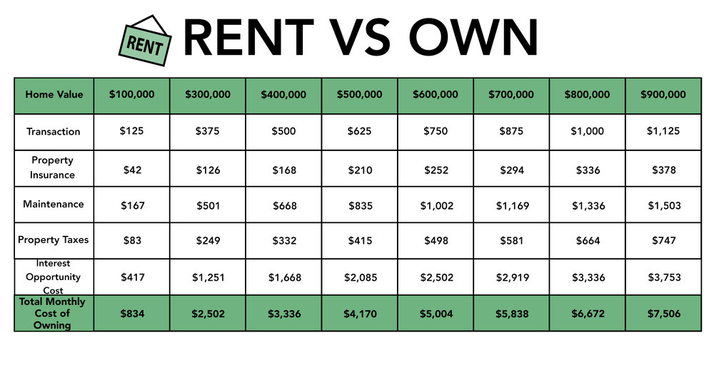 Rent Vs Own Chart.jpg