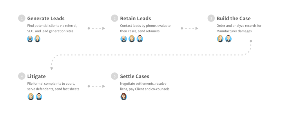 Lawsuit Workflow - With Flowkit Arrows.png