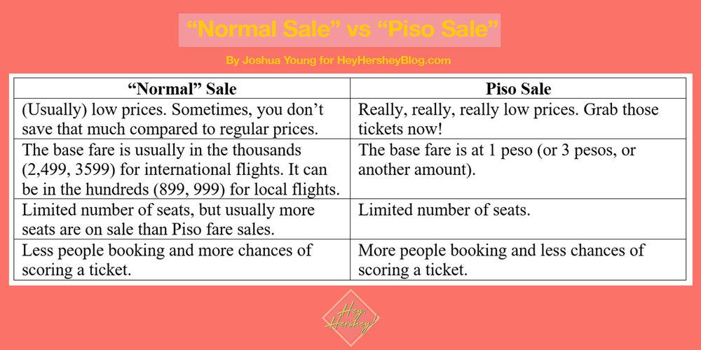 Normal Sale vs Piso Sale.jpg