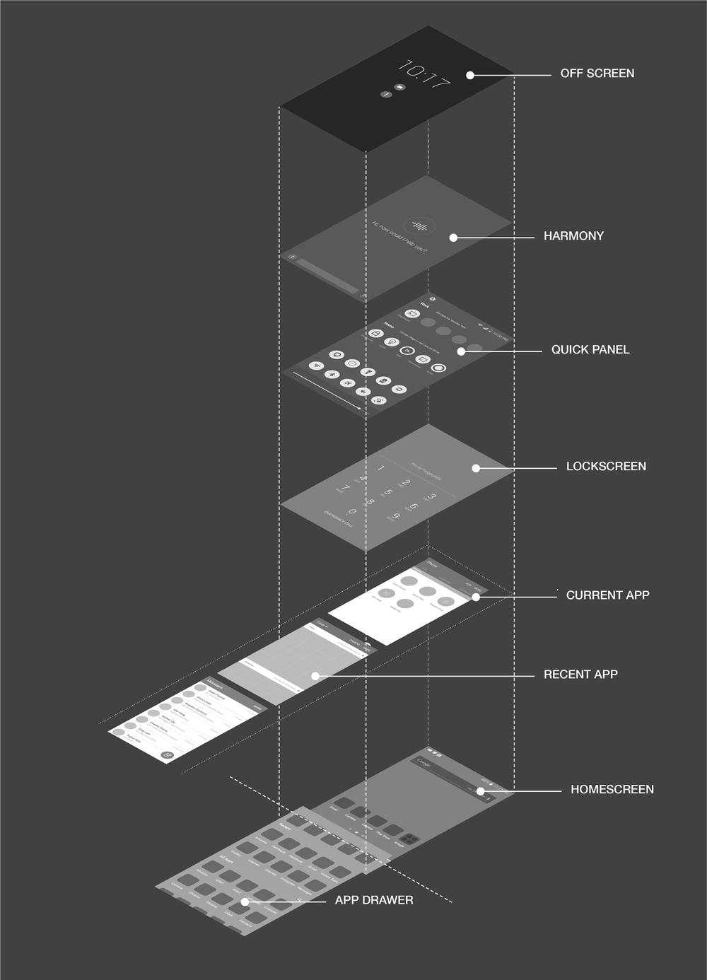PROPOSED GALAXY S7 STRUCTURE