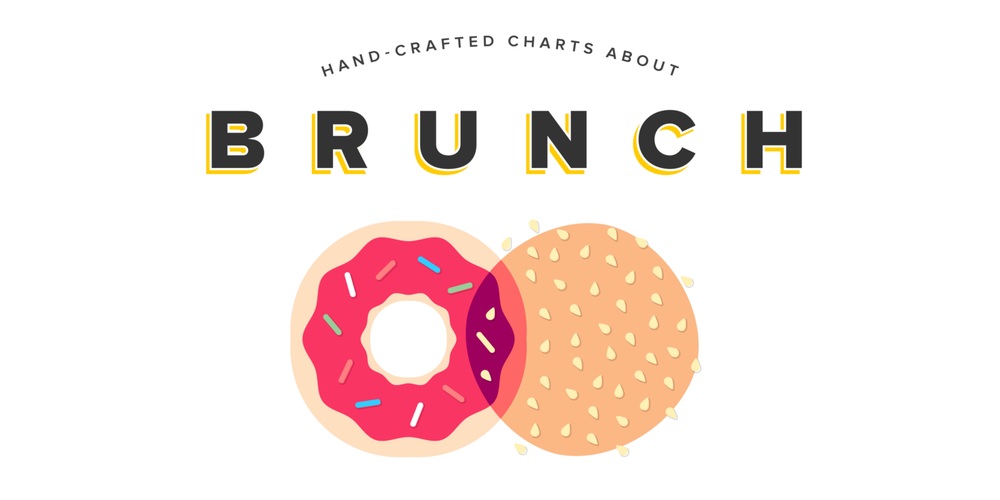 Charts for people who hate Brunch  - for The Bold Italic, featured on  USA TODAY  &  Mashable