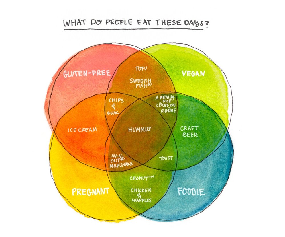 Dietary Restrictions in chart form  - for The Bold Italic. Featured on  Fast Company Co. Design .