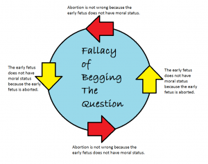 the moral status of the fetus in abortion