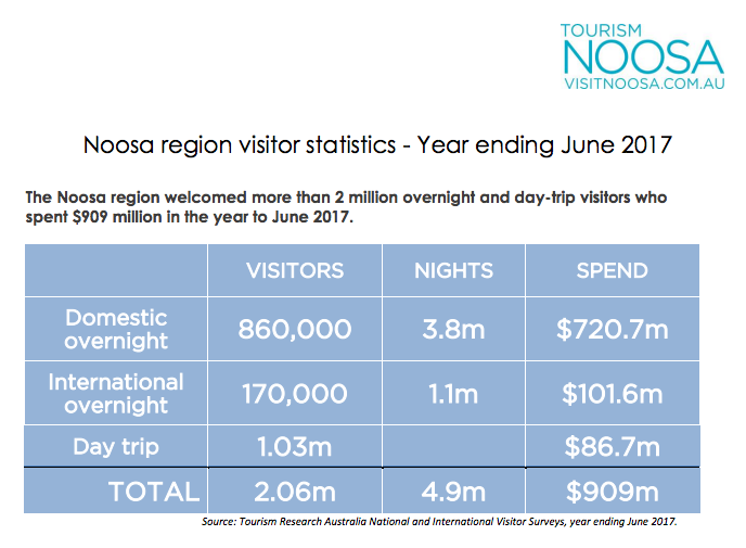 4.9m visitor nights.  Divide by 365 to get average number of visitors in accomodation = 13,425  http://www.visitnoosa.com.au/image/industry/visitor-stats/Tourism%20Noosa%20research%20highlights%20-%20year%20ending%20June%202017-final.pdf