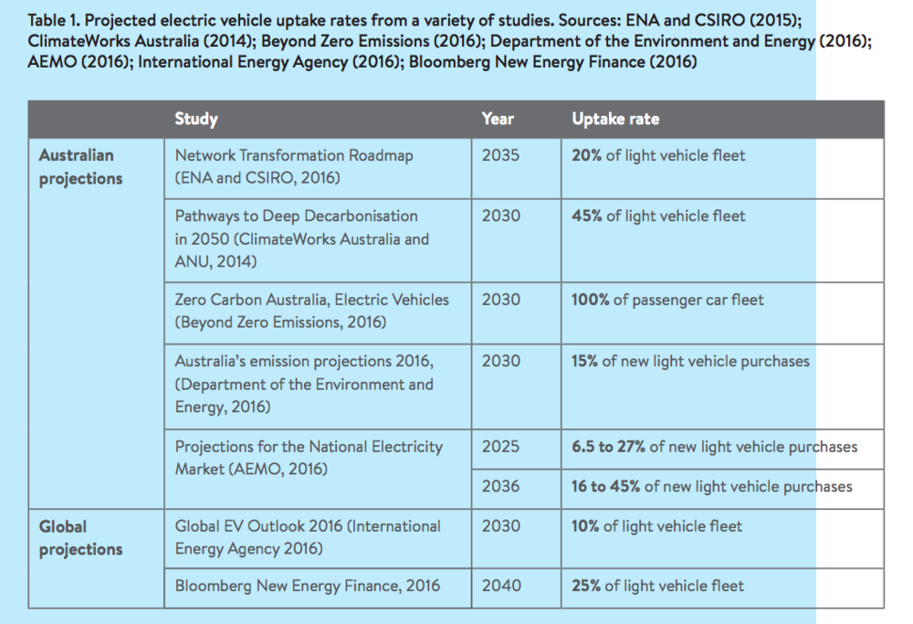 https://climateworksaustralia.org/sites/default/files/documents/publications/state_of_evs_final.pdf - page 7