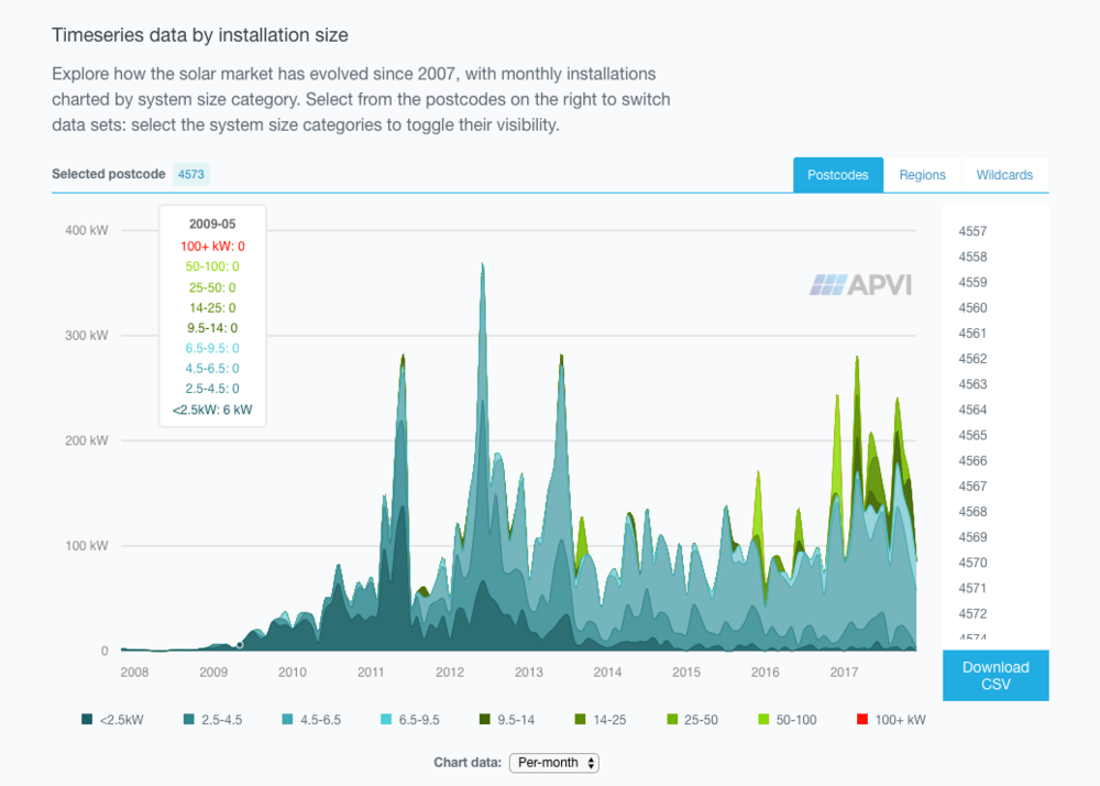 APVI-Timeseries-data-by-installation-size