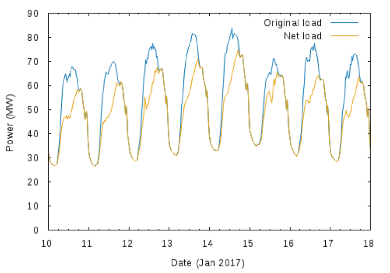 Figure           SEQ Figure \* ARABIC      2      . Representative Week for Noosa LGA Demand Profile, Showing Net Load (after PV) and Original Load (before PV), Summer