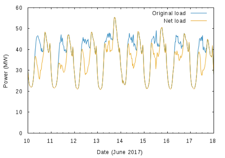 Figure         SEQ Figure \* ARABIC      3      . Representative Week for Noosa LGA Demand Profile, Showing Net Load (after PV) and Original Load (before PV), Winter