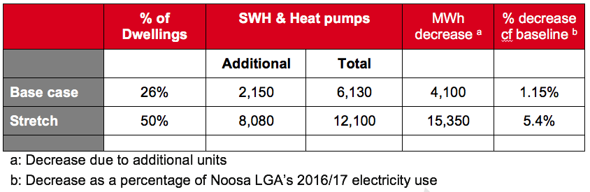 Table           SEQ Table \* ROMAN      I       Uptake of SWHs and Air-sourced Heat Pumps in Noosa LGA (2026)