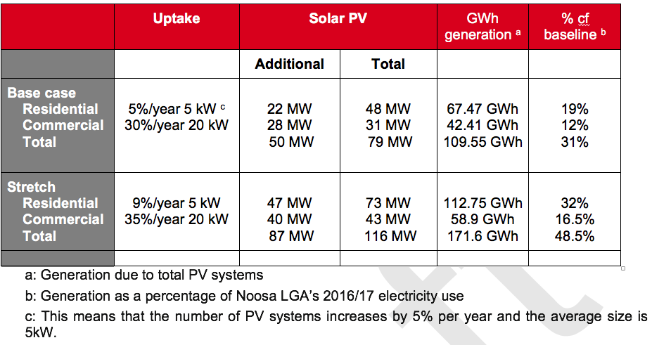 Table           SEQ Table \* ROMAN      IV       Uptake of Distributed Solar PV in Noosa LGA (2026)