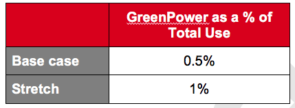 Table        SEQ Table \* ROMAN     VI       Assumed Purchase of GreenPower in Noosa Shire (2025)