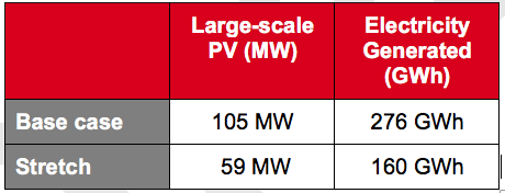 Table           SEQ Table \* ROMAN      VIII       Amount of Large-scale PV and Electricity Generated, Noosa LGA (2026)